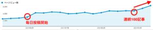 100記事連続投稿でPV上昇のグラフ